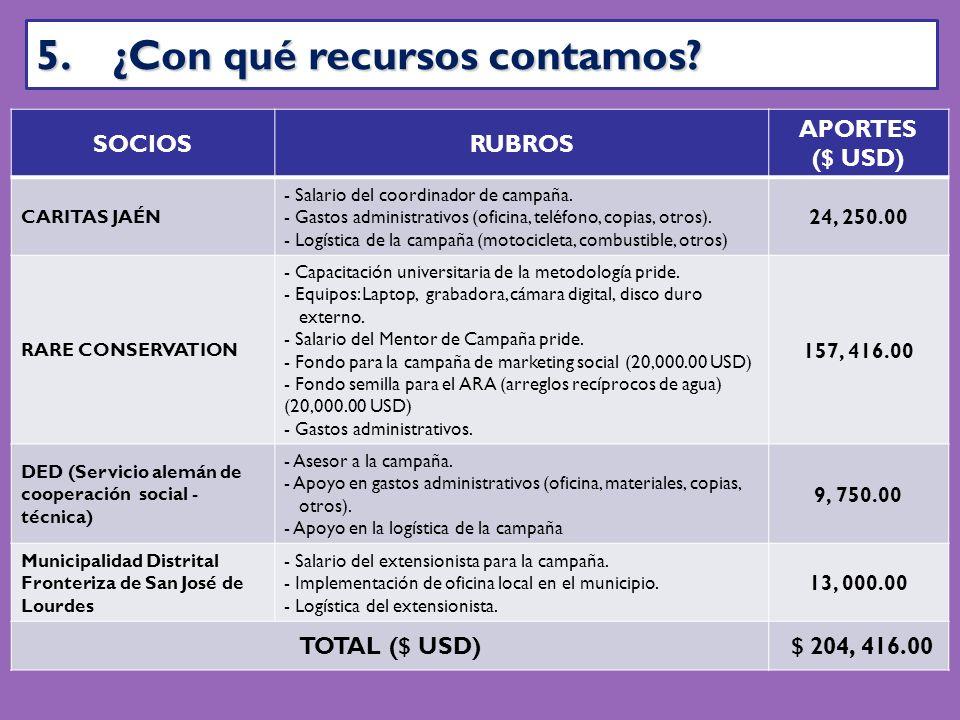 SOCIOSRUBROS APORTES ($ USD) CARITAS JAÉN - Salario del coordinador de campaña.