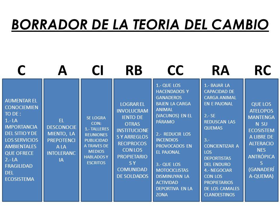 BORRADOR DE LA TEORIA DEL CAMBIO AUMENTAR EL CONOCIEMIEN TO DE : 1.- LA IMPORTANCIA DEL SITIO Y DE LOS SERVICIOS AMBIENTALES QUE OFRECE 2.- LA FRAGILIDAD DEL ECOSISTEMA EL DESCONOCIE MIENTO, LA PREPOTENCI A LA INTOLERANC IA SE LOGRA CON: 1.- TALLERES REUNIONES PUBLICIDAD A TRAVES DE MEDIOS HABLADOS Y ESCRITOS LOGRAR EL INVOLUCRAM IENTO DE OTRAS INSTITUCIONE S Y ARREGLOS RECIPROCOS CON LOS PROPIETARIO S Y COMUNIDAD DE SOLDADOS 1.- QUE LOS HACENDADOS Y GANADEROS BAJEN LA CARGA ANIMAL (VACUNOS) EN EL PÁRAMO 2.- REDUCIR LOS INCENDIOS PROVOCADOS EN EL PAJONAL 3.- QUE LOS MOTOCICLISTAS DISMINUYAN LA ACTIVIDAD DEPORTIVA EN LA ZONA 1.- BAJAR LA CAPACIDAD DE CARGA ANIMAL EN E PAJONAL 2.- SE REDUSCAN LAS QUEMAS 3.- CONCIENTIZAR A LOS DEPORTISTAS DEL ENDURO 4.- NEGOCIAR CON LOS PROPIETARIOS DE LOS CAMALES CLANDESTINOS C A CI RB CC RA RC QUE LOS ATELOPOS MANTENGA N SU ECOSISTEM A LIBRE DE ALTERACIO NES ANTRÓPICA S (GANADERÍ A-QUEMA)