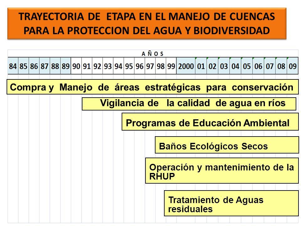 Manejo Comunitario de RRNN – alianza estratégica ETAPA-FAO-DFC Manejo Integrado De Cuencas MICPA FONAPA Consejo de Co-gestión del Machangara Parque Nacional Cajas