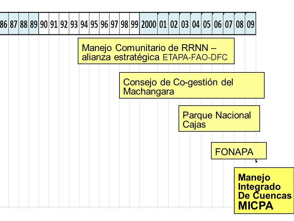 UBICACIÓN DE LA SUBCUENCA DEL YANUNCAY UBICACIÓN DE LA SUBCUENCA DEL YANUNCAY UBICACIÓN DE LA SUBCUENCA DEL YANUNCAY Machángara : 60% 2 m 3 /s 60% 18% Tomebamba 0.6 m 3 /s 18% 18% Yanuncay 0.6 m 3 /s 18% Culebrillas 4% 0.2 m 3 /s 4%