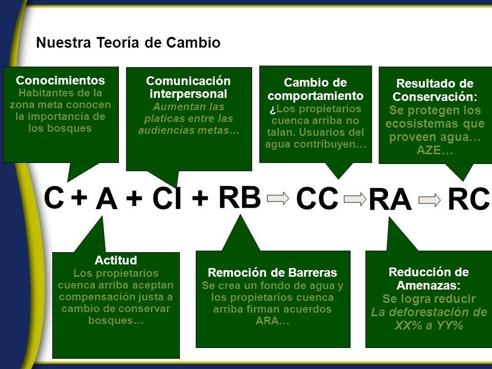 C +C + CC RA RC A + RB CI + Resultado de Conservación: Se protegen los ecosistemas que proveen agua… AZE… Reducción de Amenazas: Se logra reducir La d