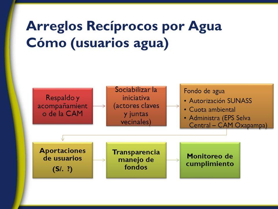 Arreglos Recíprocos por Agua Cómo (usuarios agua) Respaldo y acompañamient o de la CAM Sociabilizar la iniciativa (actores claves y juntas vecinales)