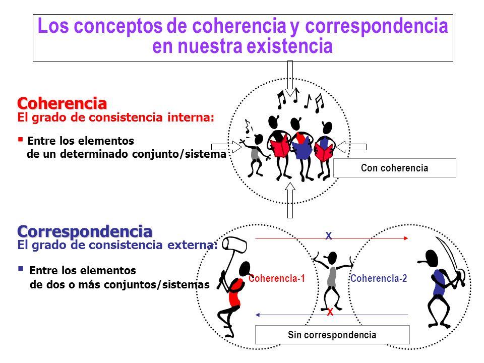 Sin correspondencia Coherencia-1Coherencia-2 X X Con coherencia Los conceptos de coherencia y correspondencia en nuestra existencia Coherencia El grad