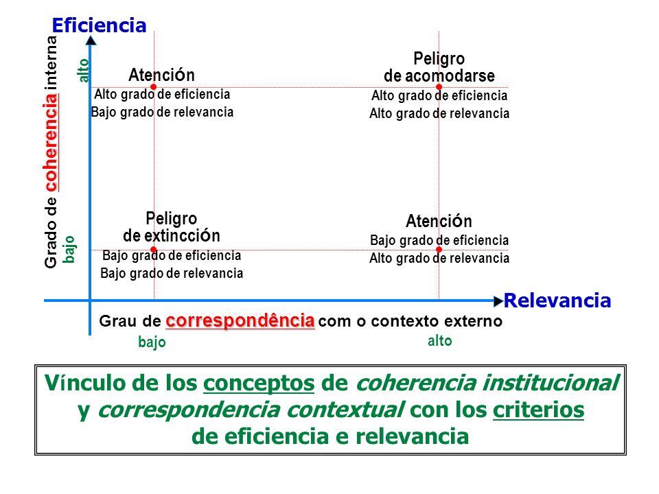 V í nculo de los conceptos de coherencia institucional y correspondencia contextual con los criterios de eficiencia e relevancia coherencia Grado de c