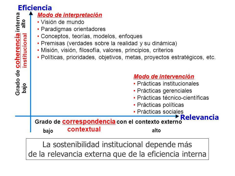 La sostenibilidad institucional depende m á s de la relevancia externa que de la eficiencia interna coherencia Grado de coherencia interna institucion