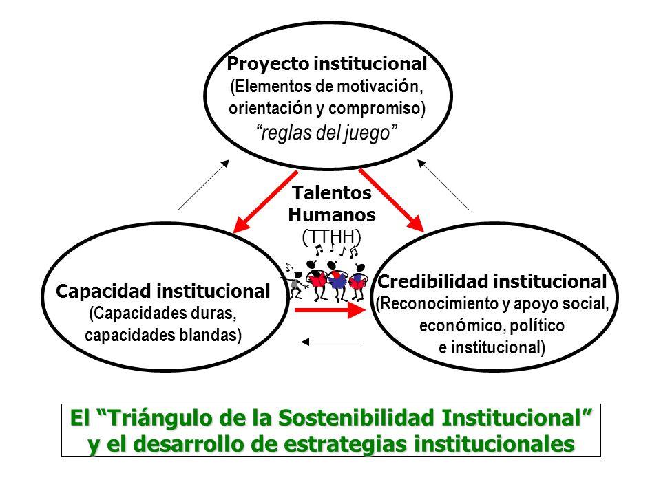El Triángulo de la Sostenibilidad Institucional y el desarrollo de estrategias institucionales Proyecto institucional (Elementos de motivaci ó n, orie