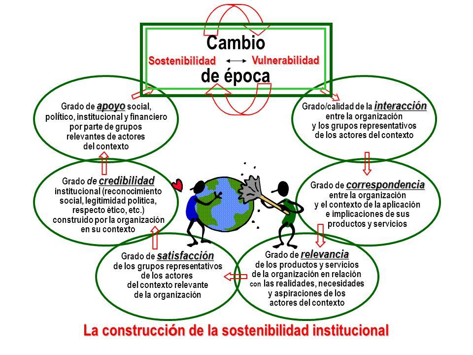La construcci ó n de la sostenibilidad institucional interacción Grado/calidad de la interacción entre la organización y los grupos representativos de