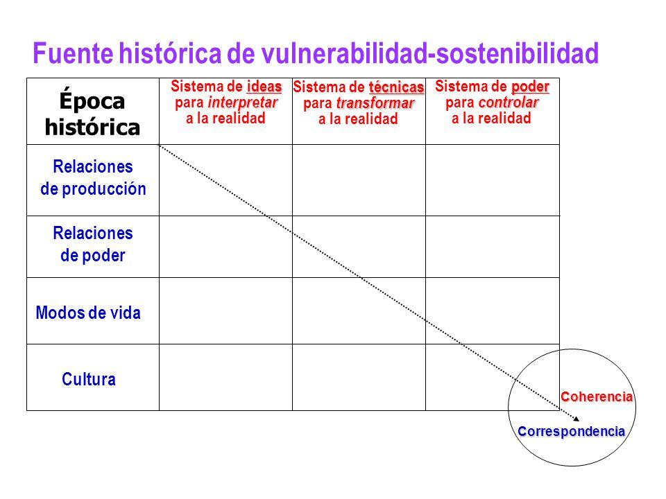 Fuente histórica de vulnerabilidad-sostenibilidad ideas Sistema de ideas interpretar para interpretar a la realidad Relaciones de producción Relacione