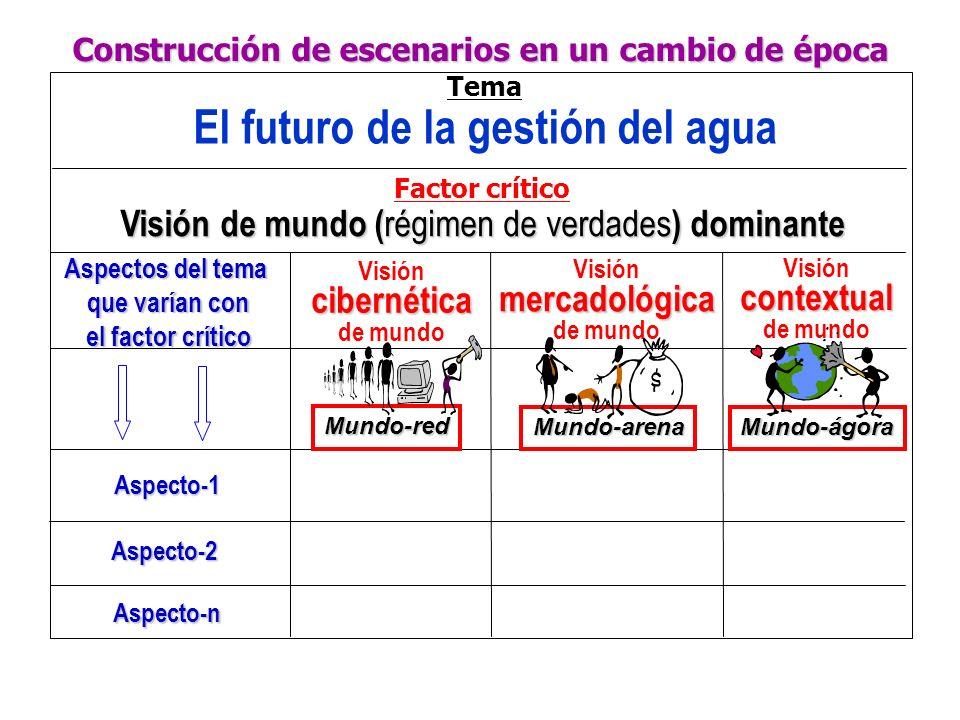 Construcción de escenarios en un cambio de época Tema El futuro de la gestión del agua Factor crítico Visión de mundo ( régimen de verdades ) dominant