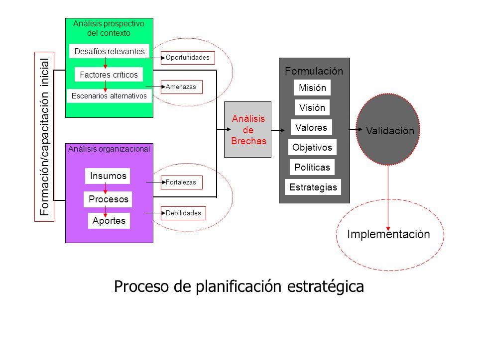 Proceso de planificación estratégica Implementación Análisis prospectivo del contexto Desafíos relevantes Factores críticos Escenarios alternativos An