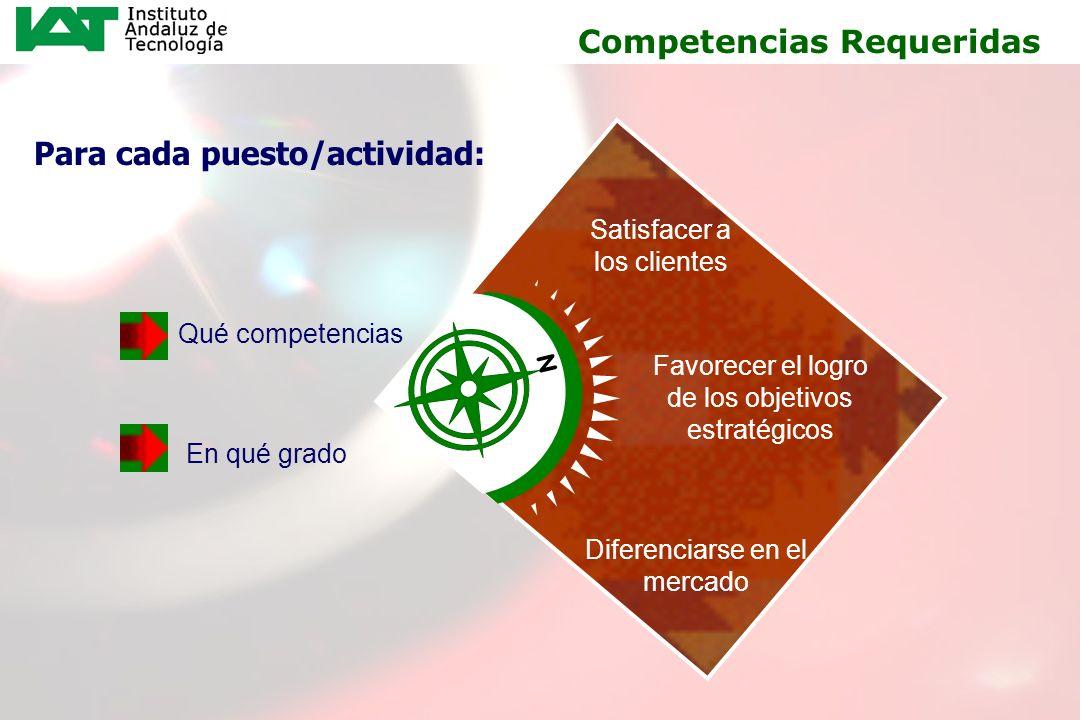 14 Qué competencias Para cada puesto/actividad: En qué grado Competencias Requeridas Favorecer el logro de los objetivos estratégicos Satisfacer a los