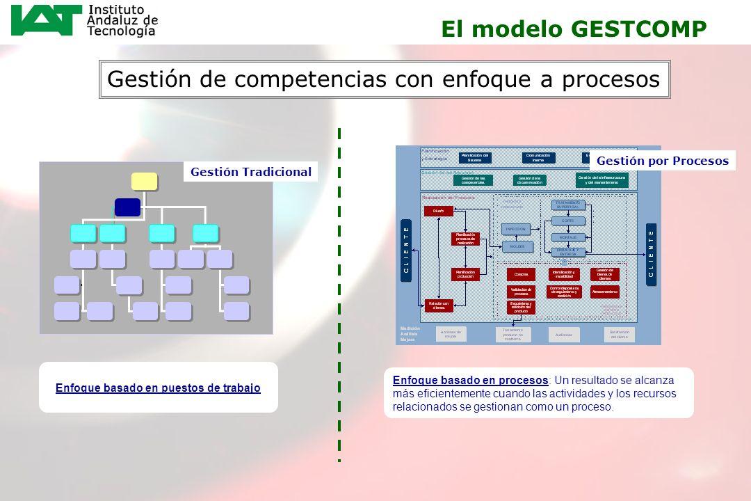 21 El modelo GESTCOMP Enfoque basado en procesos: Un resultado se alcanza más eficientemente cuando las actividades y los recursos relacionados se ges