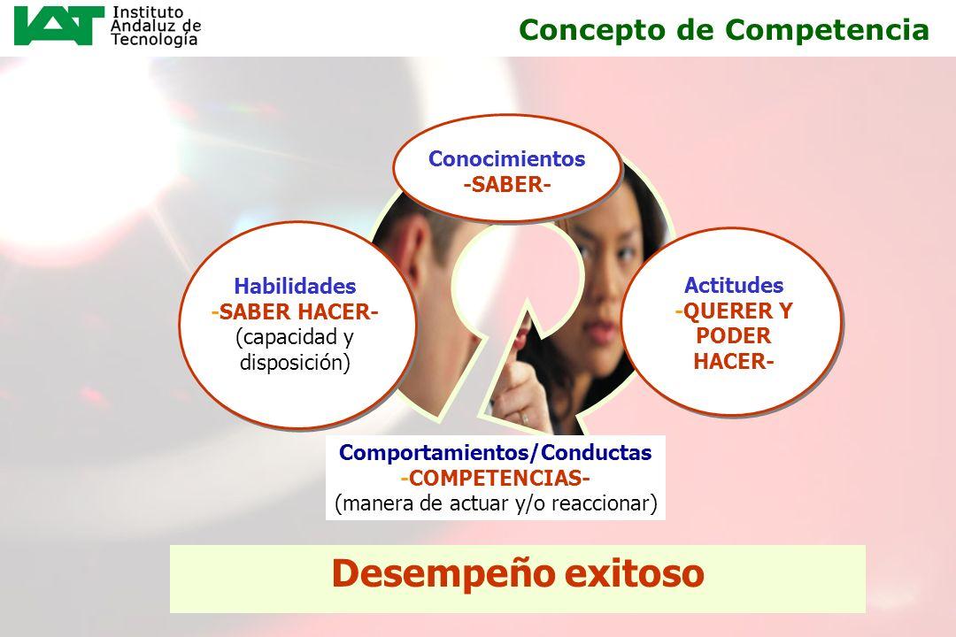 6 Concepto de Competencia Habilidades -SABER HACER- (capacidad y disposición) Conocimientos -SABER- Desempeño exitoso Comportamientos/Conductas -COMPE