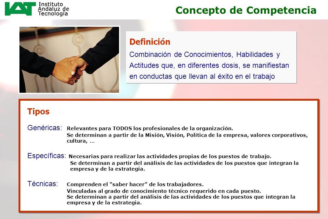 7 Definición Combinación de Conocimientos, Habilidades y Actitudes que, en diferentes dosis, se manifiestan en conductas que llevan al éxito en el tra