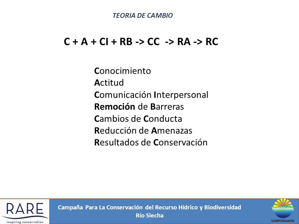 Campaña Para La Conservación del Recurso Hídrico y Biodiversidad Río Siecha TEORIA DE CAMBIO C + A + CI + RB -> CC -> RA -> RC Conocimiento Actitud Co