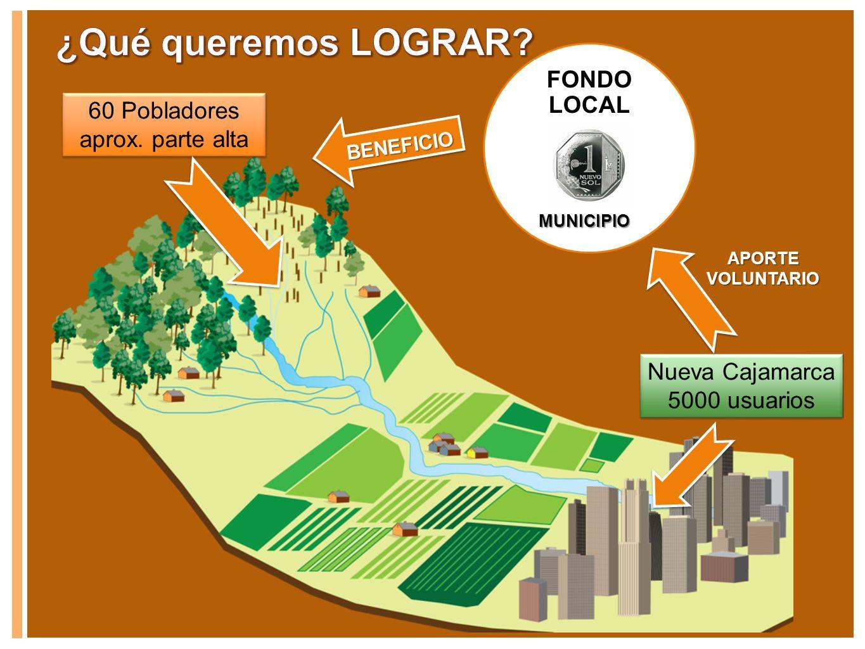 60 Pobladores aprox. parte alta Nueva Cajamarca 5000 usuarios FONDO LOCAL BENEFICIO APORTE VOLUNTARIO MUNICIPIO