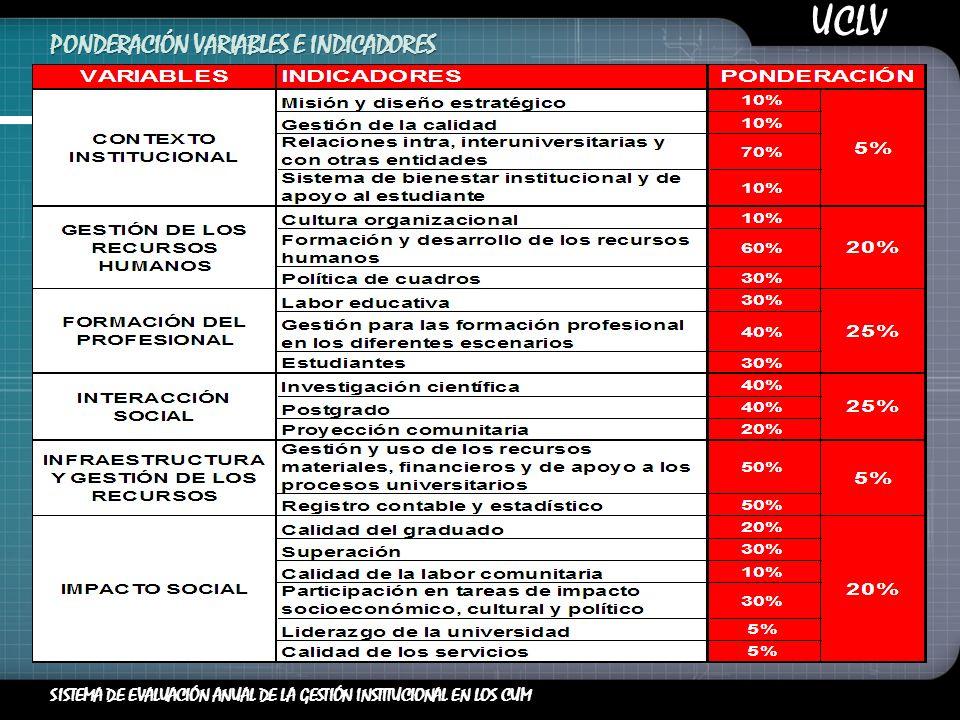 SISTEMA DE EVALUACIÓN ANUAL DE LA GESTIÓN INSTITUCIONAL EN LOS CUM PONDERACIÓN VARIABLES E INDICADORES UCLV