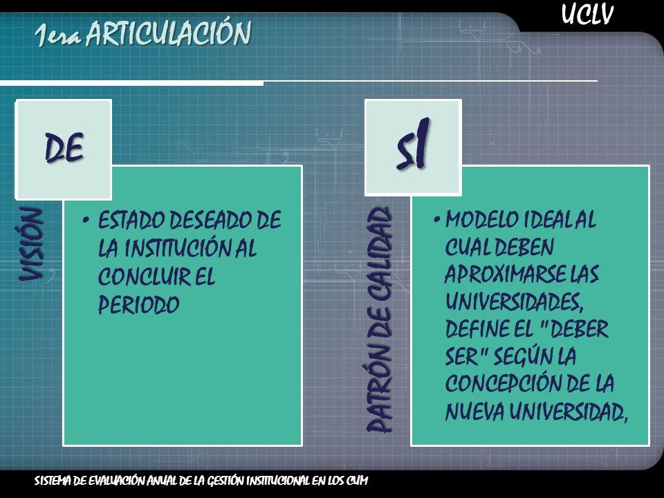 SISISISIDE 1era ARTICULACIÓN UCLV SISTEMA DE EVALUACIÓN ANUAL DE LA GESTIÓN INSTITUCIONAL EN LOS CUM
