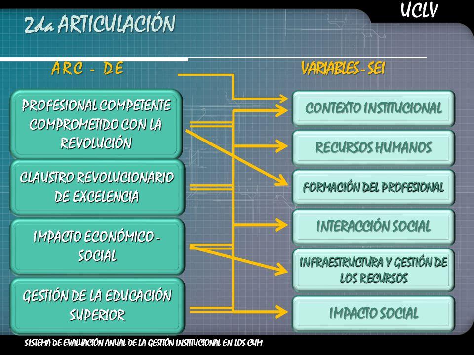 2da ARTICULACIÓN PROFESIONAL COMPETENTE COMPROMETIDO CON LA REVOLUCIÓN CLAUSTRO REVOLUCIONARIO DE EXCELENCIA ARC - DE VARIABLES - SEI CONTEXTO INSTITUCIONAL RECURSOS HUMANOS FORMACIÓN DEL PROFESIONAL INTERACCIÓN SOCIAL INFRAESTRUCTURA Y GESTIÓN DE LOS RECURSOS IMPACTO SOCIAL UCLV SISTEMA DE EVALUACIÓN ANUAL DE LA GESTIÓN INSTITUCIONAL EN LOS CUM IMPACTO ECONÓMICO - SOCIAL GESTIÓN DE LA EDUCACIÓN SUPERIOR