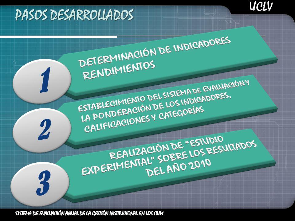 UCLV SISTEMA DE EVALUACIÓN ANUAL DE LA GESTIÓN INSTITUCIONAL EN LOS CUM PASOS DESARROLLADOS