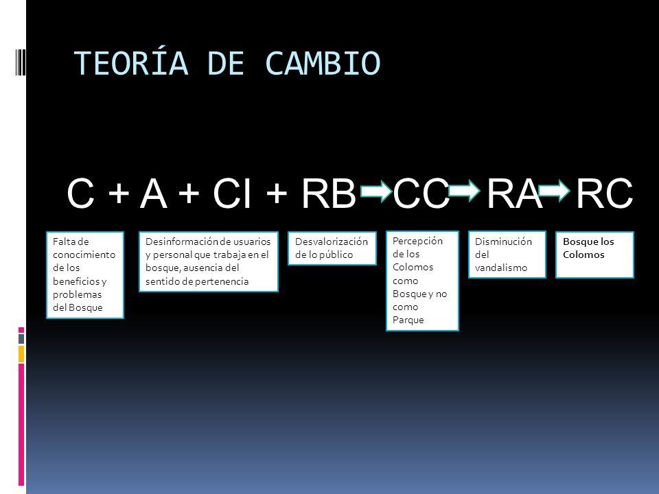 TEORÍA DE CAMBIO C + A + CI + RB CC RA RC Falta de conocimiento de los beneficios y problemas del Bosque Desinformación de usuarios y personal que tra