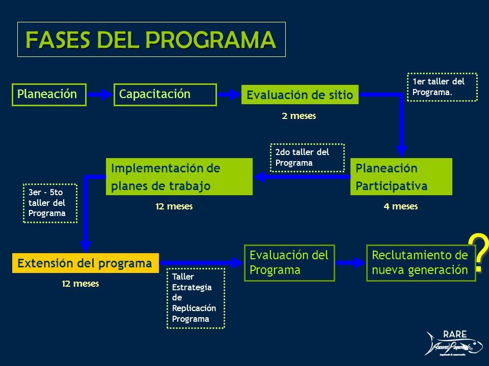 FASES DEL PROGRAMA PlaneaciónCapacitación Evaluación de sitio 1er taller del Programa. Planeación Participativa 2do taller del Programa Implementación