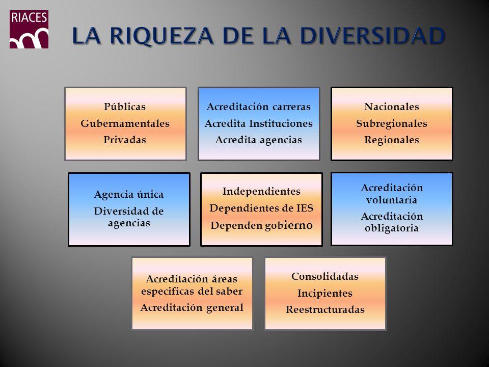 Públicas Gubernamentales Privadas Acreditación carreras Acredita Instituciones Acredita agencias Nacionales Subregionales Regionales Independientes De