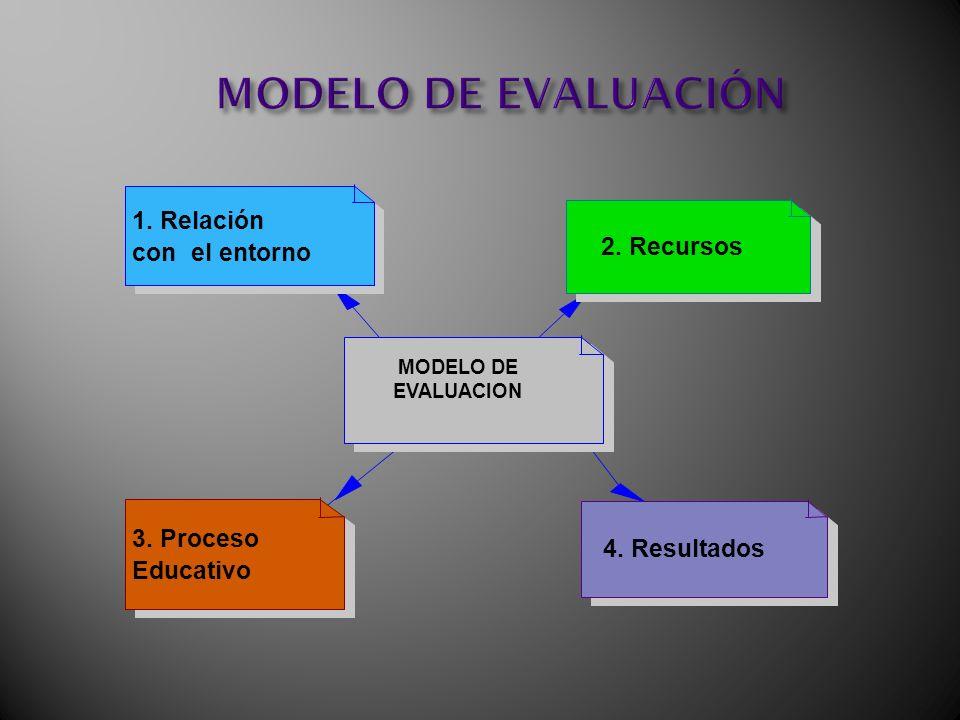 MODELO DE EVALUACIÓN MODELO DE EVALUACION 1. Relación con el entorno 2. Recursos 3. Proceso Educativo 4. Resultados