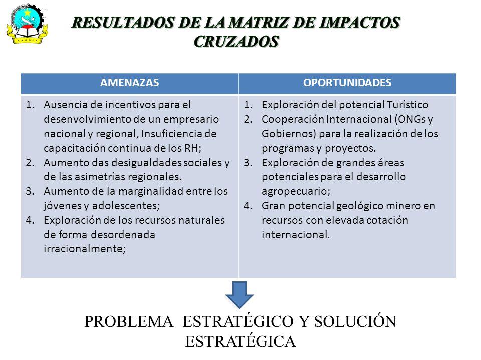 AMENAZASOPORTUNIDADES 1.Ausencia de incentivos para el desenvolvimiento de un empresario nacional y regional, Insuficiencia de capacitación continua d