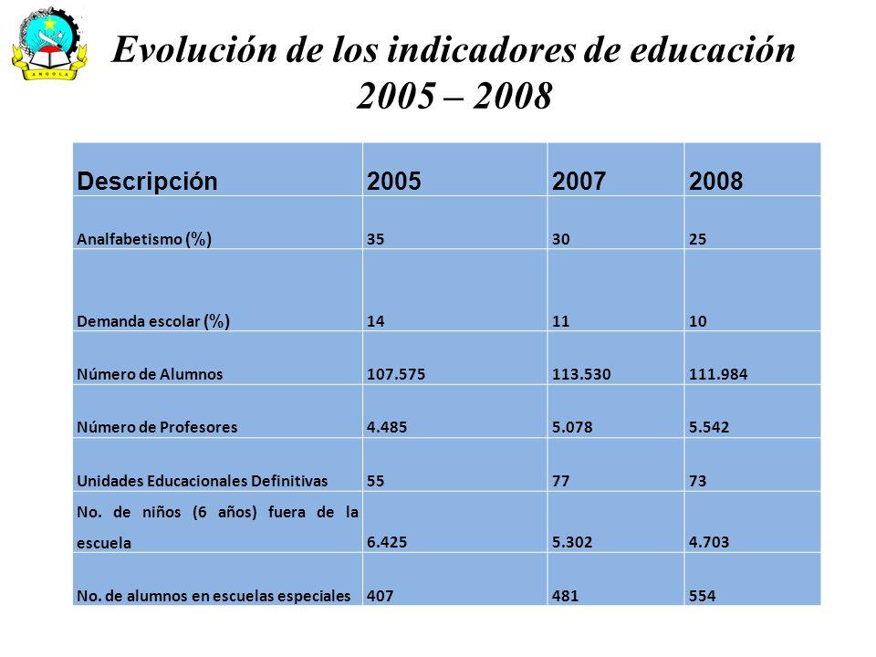 Descripción200520072008 Analfabetismo (%) 353025 Demanda escolar (%) 141110 Número de Alumnos107.575113.530111.984 Número de Profesores4.4855.0785.542