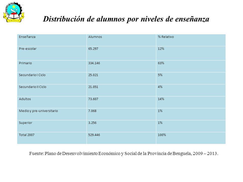 Distribución de las escuelas de enseñanza general, media y preuniversitaria por município Municipios Enseñanza General Enseñanza Media e Pre- Universitaria Total% Rel Total DefinitivasProvincias Sub- Total% RelDefinitivas% Rel Baía Farta2126475%211%495% Balombo1841596%15%606% Bocoio1414115516%15%15615% Benguela7811899%526%949% Caimbambo1060707%15%717% Chongoroi1510011512%15%11611% Cubal2717019720%211%19920% Ganda1616718318%15%18418% Lobito4336798%526%848% Provincia242752994100%19100%1013100% Fuente: Plano de Desenvolvimiento Económico y Social de la Provincia de Benguela, 2009 – 2013.