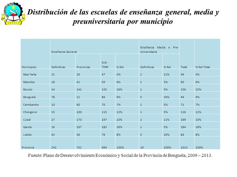 Distribución de las escuelas de enseñanza general, media y preuniversitaria por município Municipios Enseñanza General Enseñanza Media e Pre- Universi