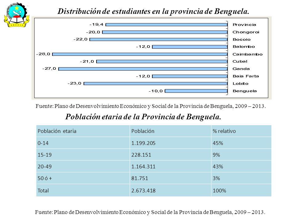 Distribución de estudiantes en la provincia de Benguela. Fuente: Plano de Desenvolvimiento Económico y Social de la Provincia de Benguela, 2009 – 2013
