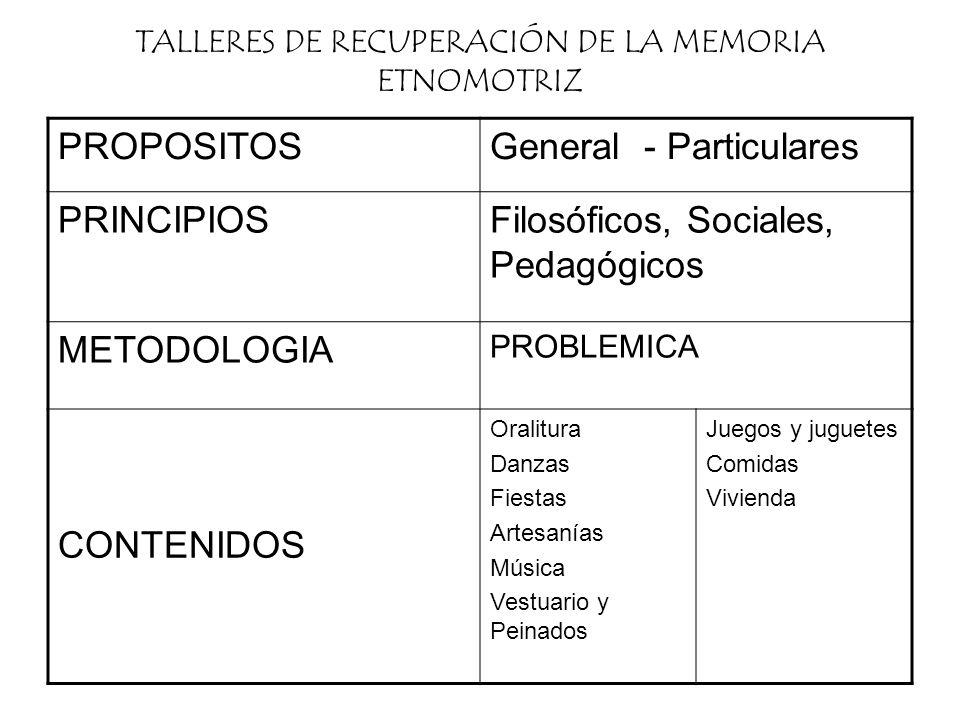 TALLERES DE RECUPERACIÓN DE LA MEMORIA ETNOMOTRIZ PROPOSITOSGeneral - Particulares PRINCIPIOSFilosóficos, Sociales, Pedagógicos METODOLOGIA PROBLEMICA