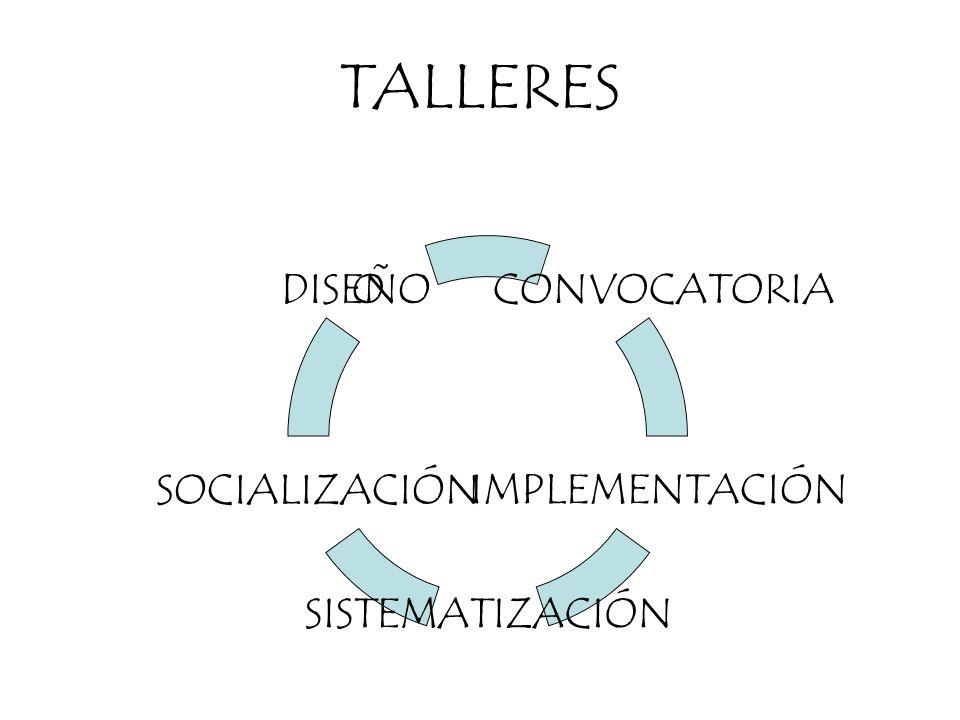 TALLERES O CONVOCATORIA IMPLEMENTACIÓN SISTEMATIZACIÓN SOCIALIZACIÓN DISEÑO