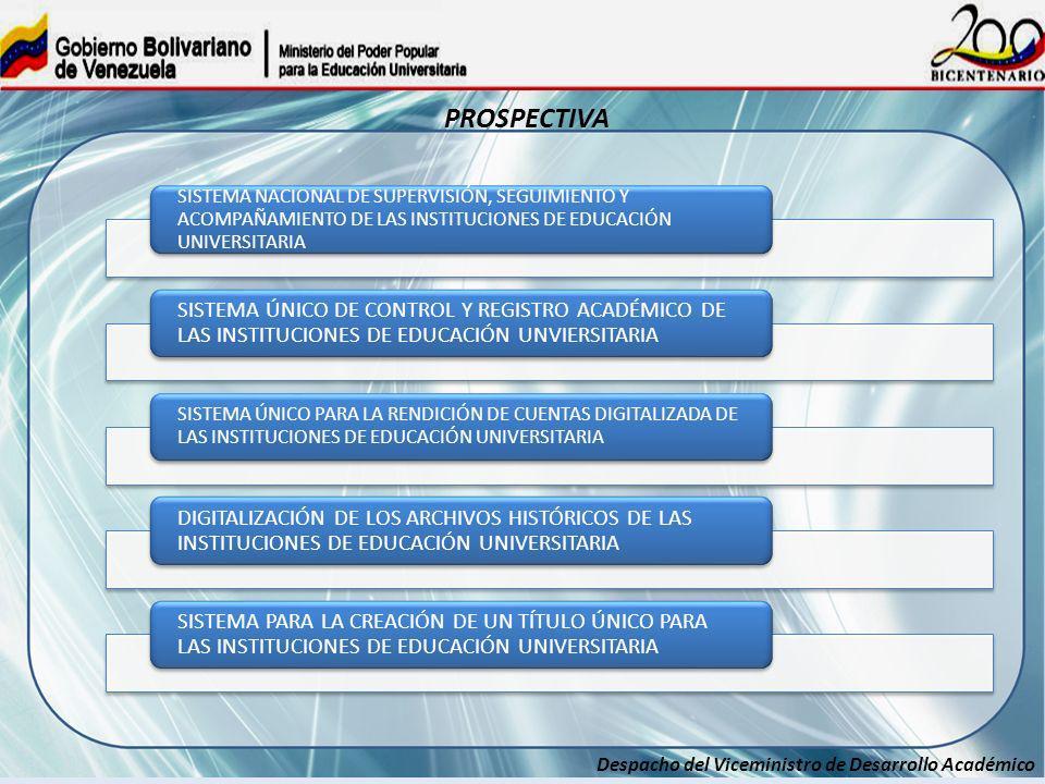 Despacho del Viceministro de Desarrollo Académico SISTEMA NACIONAL DE SUPERVISIÓN, SEGUIMIENTO Y ACOMPAÑAMIENTO DE LAS INSTITUCIONES DE EDUCACIÓN UNIV