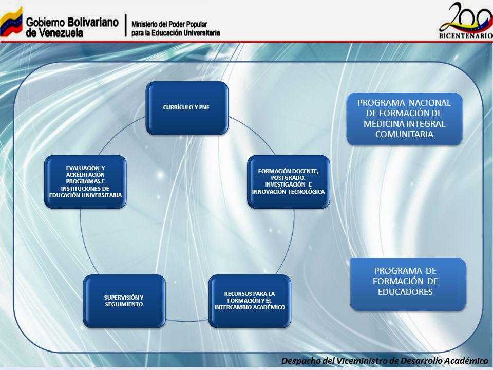 Despacho del Viceministro de Desarrollo Académico CURRÍCULO Y PNF FORMACIÓN DOCENTE, POSTGRADO, INVESTIGACIÓN E INNOVACIÓN TECNOLÓGICA RECURSOS PARA L