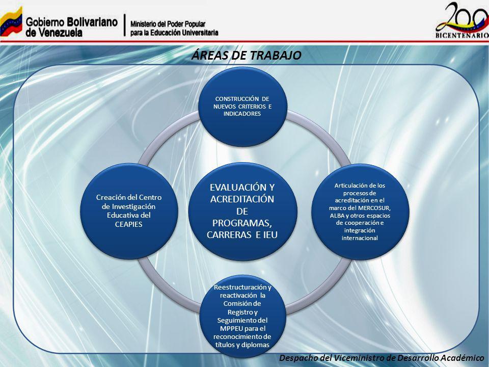 Despacho del Viceministro de Desarrollo Académico ÁREAS DE TRABAJO EVALUACIÓN Y ACREDITACIÓN DE PROGRAMAS, CARRERAS E IEU CONSTRUCCIÓN DE NUEVOS CRITE