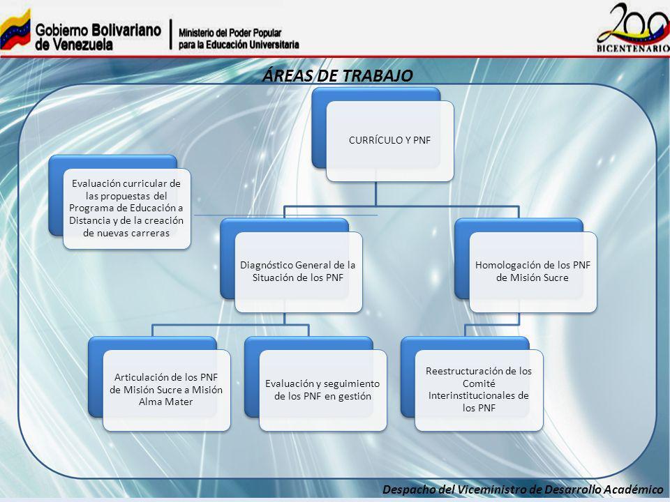 Despacho del Viceministro de Desarrollo Académico CURRÍCULO Y PNF Diagnóstico General de la Situación de los PNF Articulación de los PNF de Misión Suc