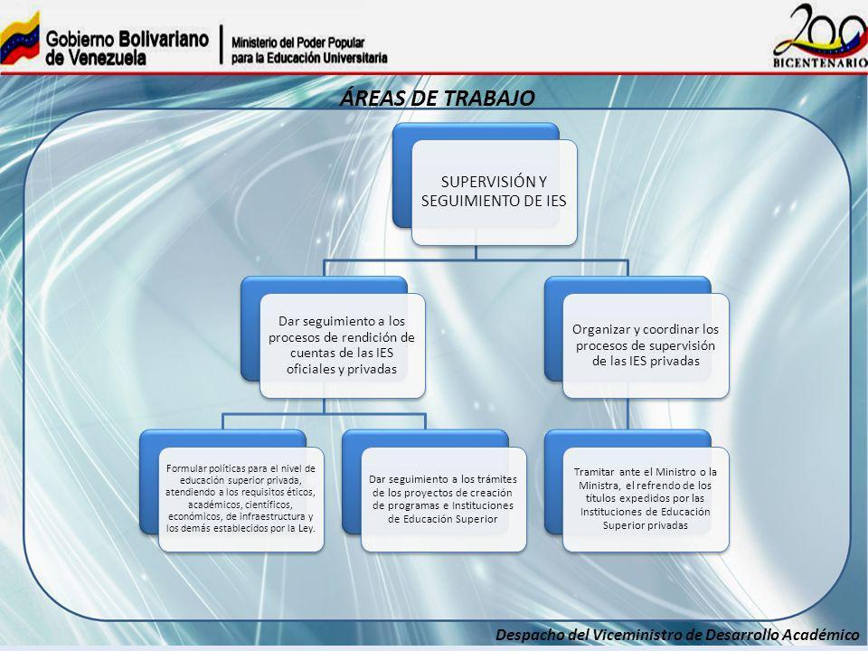 Despacho del Viceministro de Desarrollo Académico ÁREAS DE TRABAJO SUPERVISIÓN Y SEGUIMIENTO DE IES Dar seguimiento a los procesos de rendición de cue