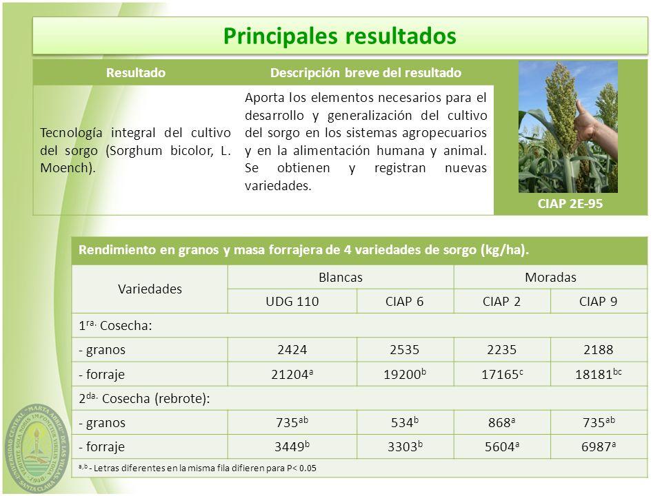 ResultadoDescripción breve del resultado Cowpea Tecnología de producción de granos (soya, garbanzo, frijol, cowpea y girasol).