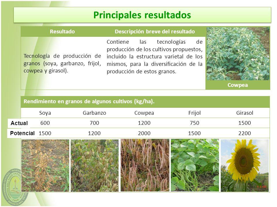 ResultadoDescripción breve del resultado Cowpea Tecnología de producción de granos (soya, garbanzo, frijol, cowpea y girasol). Contiene las tecnología