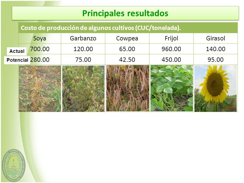 Costo de producción de algunos cultivos (CUC/tonelada). SoyaGarbanzoCowpeaFrijolGirasol 700.00120.0065.00960.00140.00 280.0075.0042.50450.0095.00 Actu