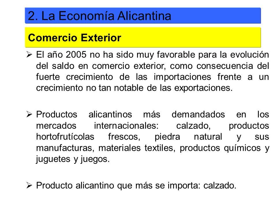 El año 2005 no ha sido muy favorable para la evolución del saldo en comercio exterior, como consecuencia del fuerte crecimiento de las importaciones f