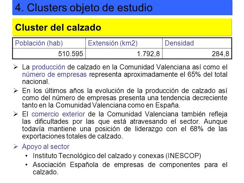 La producción de calzado en la Comunidad Valenciana así como el número de empresas representa aproximadamente el 65% del total nacional. En los último