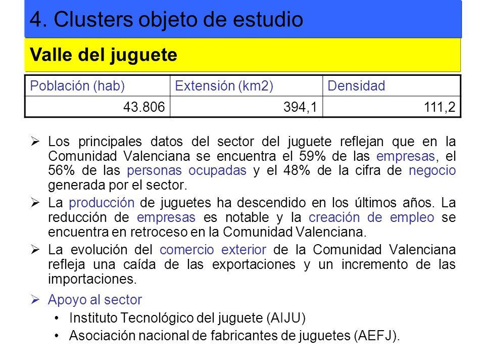 Los principales datos del sector del juguete reflejan que en la Comunidad Valenciana se encuentra el 59% de las empresas, el 56% de las personas ocupa