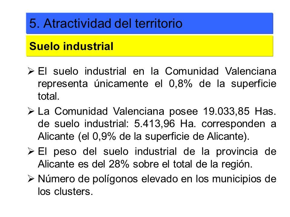 El suelo industrial en la Comunidad Valenciana representa únicamente el 0,8% de la superficie total. La Comunidad Valenciana posee 19.033,85 Has. de s