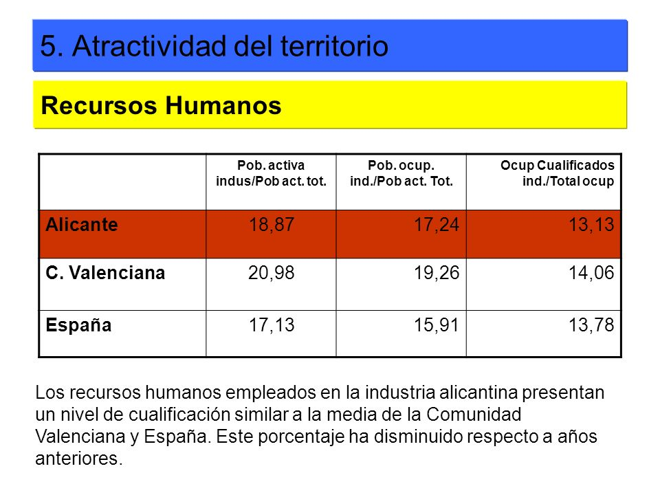 5. Atractividad del territorio Pob. activa indus/Pob act. tot. Pob. ocup. ind./Pob act. Tot. Ocup Cualificados ind./Total ocup Alicante18,8717,2413,13