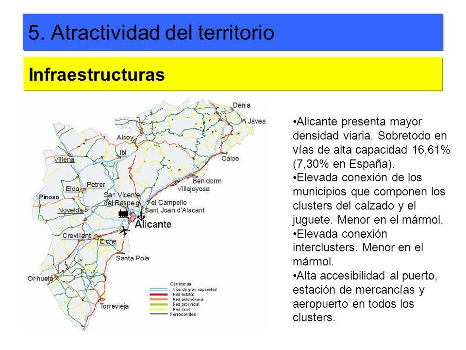 5. Atractividad del territorio Infraestructuras Alicante presenta mayor densidad viaria. Sobretodo en vías de alta capacidad 16,61% (7,30% en España).