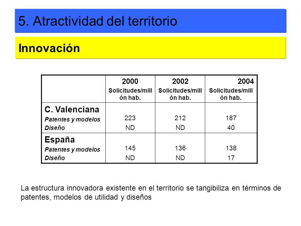 5. Atractividad del territorio Innovación 2000 Solicitudes/mill ón hab. 2002 Solicitudes/mill ón hab. 2004 Solicitudes/mill ón hab. C. Valenciana Pate